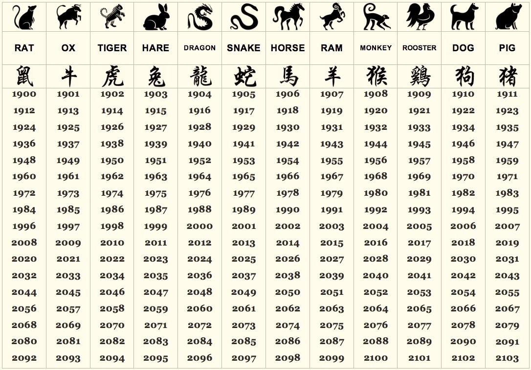 25 Elegant Zodiac Signs Chinese