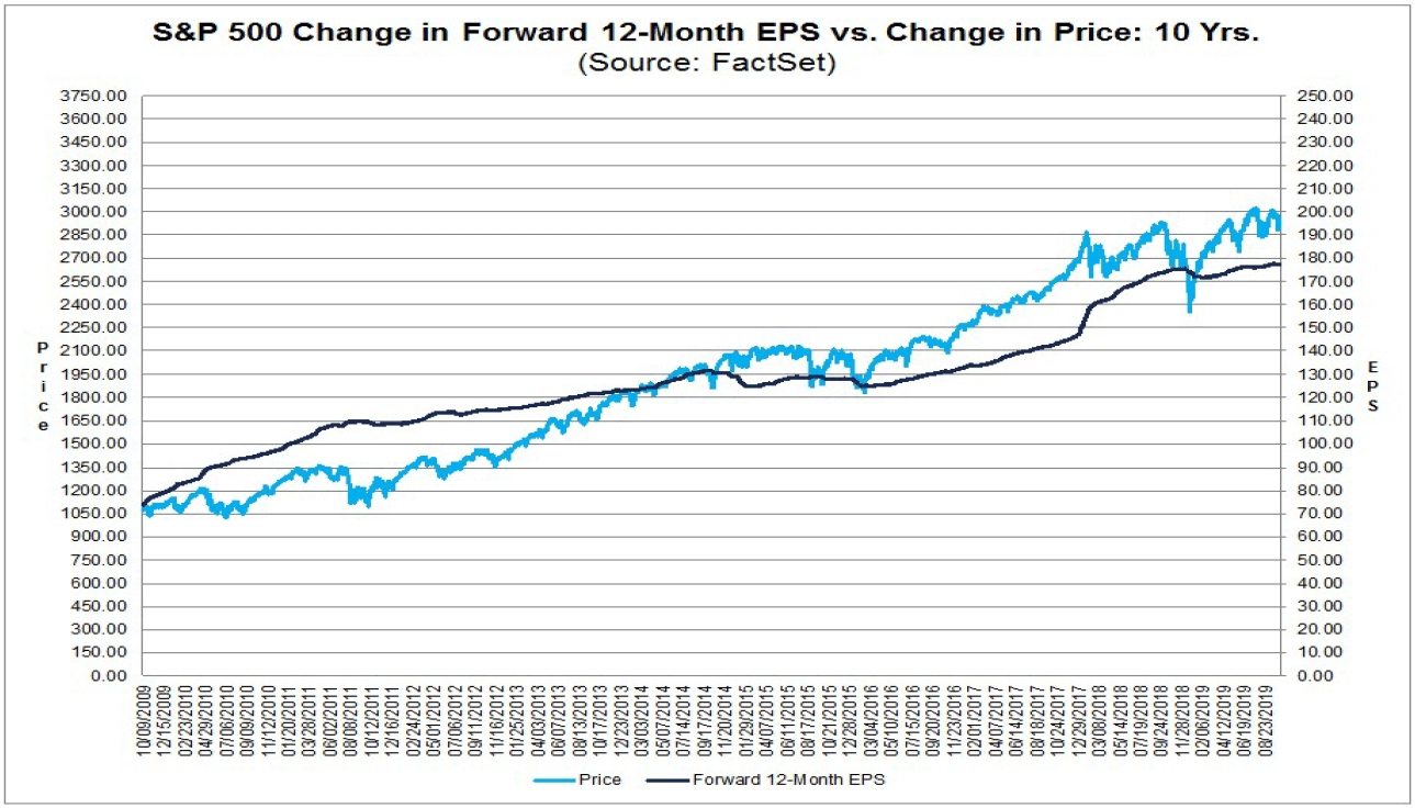 6 Reasons The S&p 500 Is About To Correct - S&p 500 Index