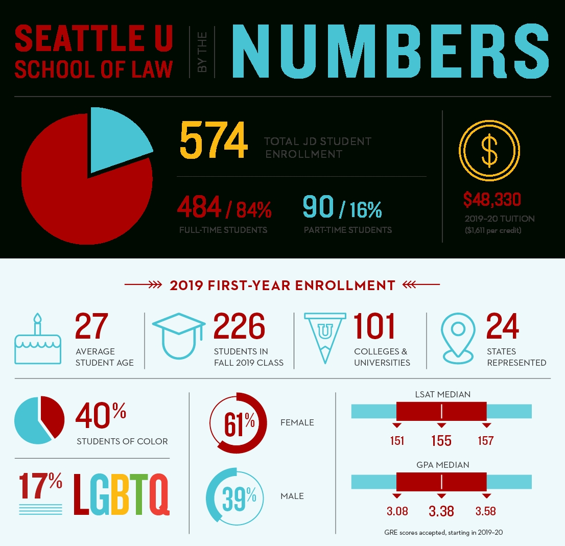Admission Facts & Figures : Seattle University School Of Law