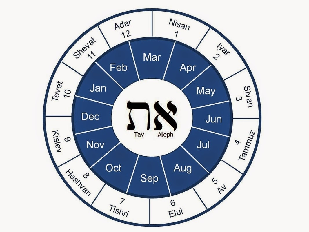 Astrolojew: The Hebrew Calendar And The Jewish Year As A