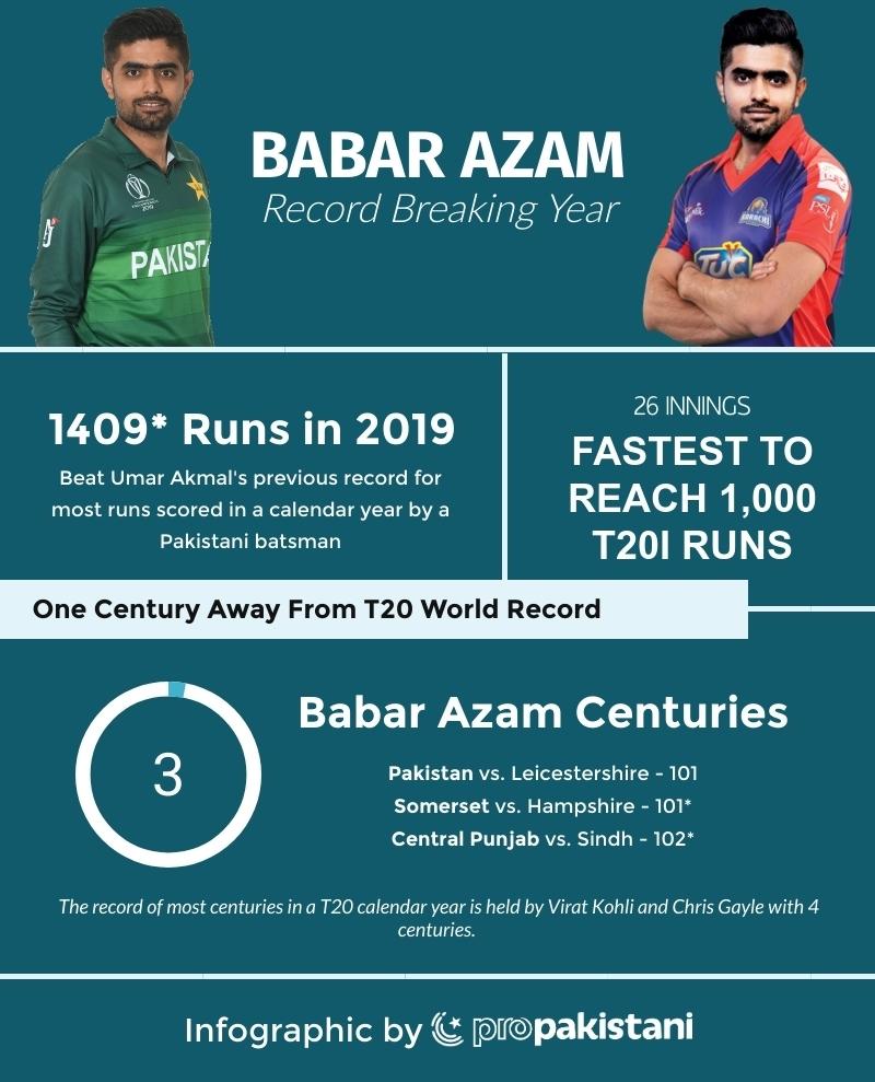 Breakdown Of Babar Azam's Record-Breaking T20 Calendar Year