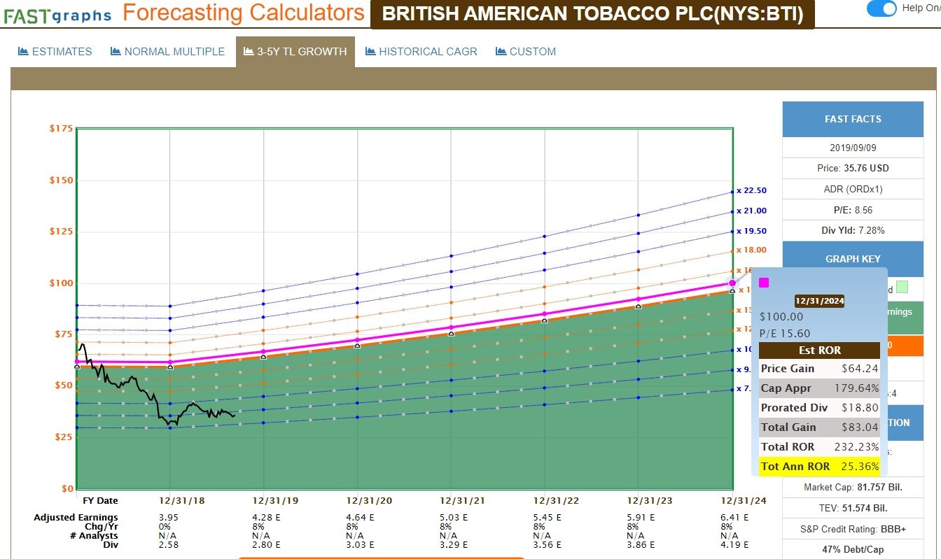 British American Vs. Imperial Brands: One Is The Far