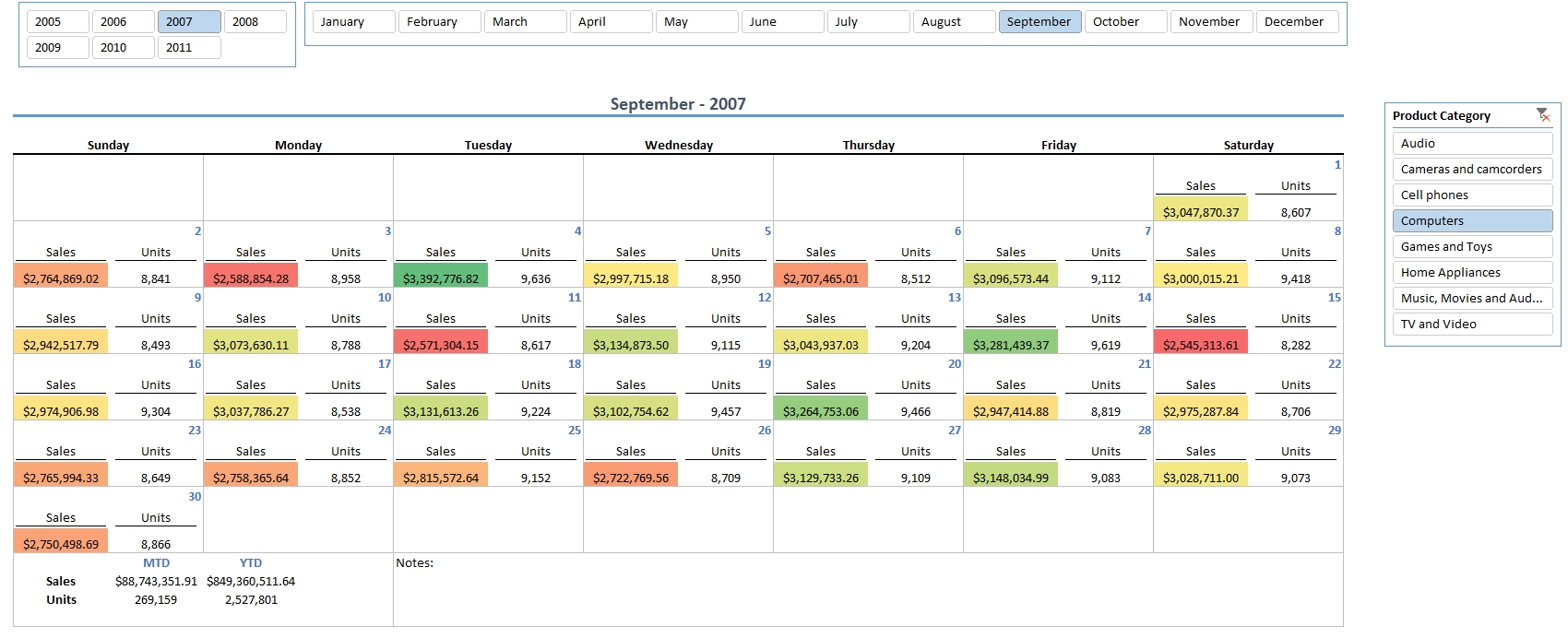 Calendar Reporting With Excel And Power Pivot | Analysis