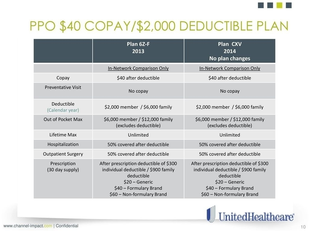 Calendar Year Deductible And Out Of Pocket Maximum | Ten