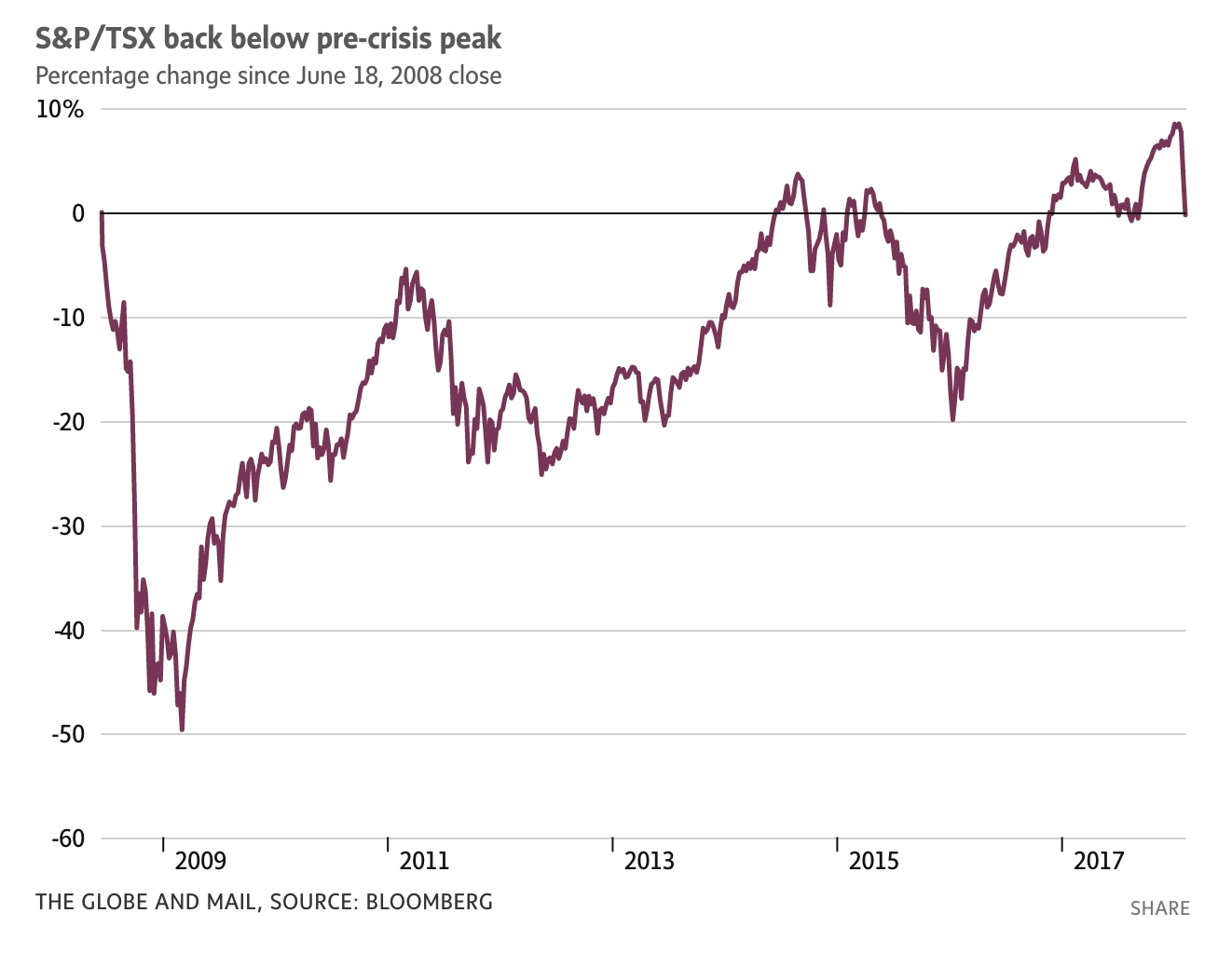 Canada Is The Worst-Performing Equity Market Over The Last