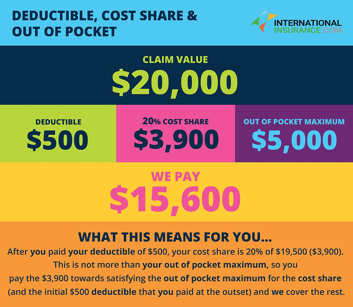 Calendar Year Deductible And Out Of Pocket Maximum | Month ...