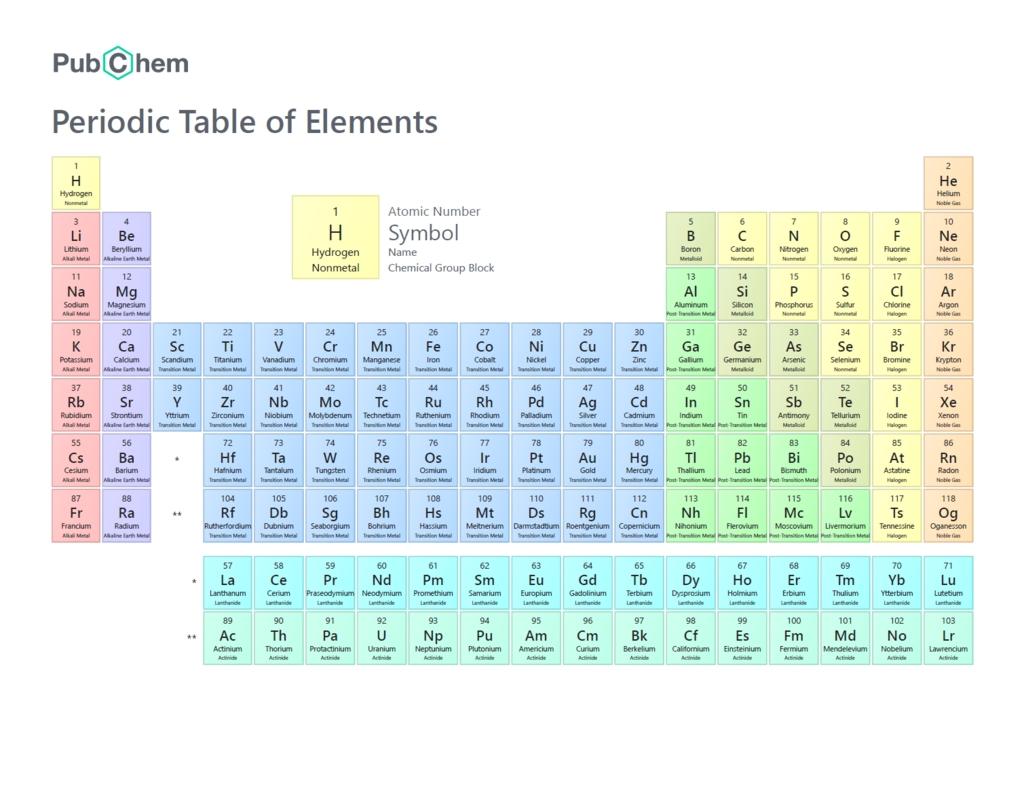Chemistry Unit 3 | Chemistry Diagram | Quizlet