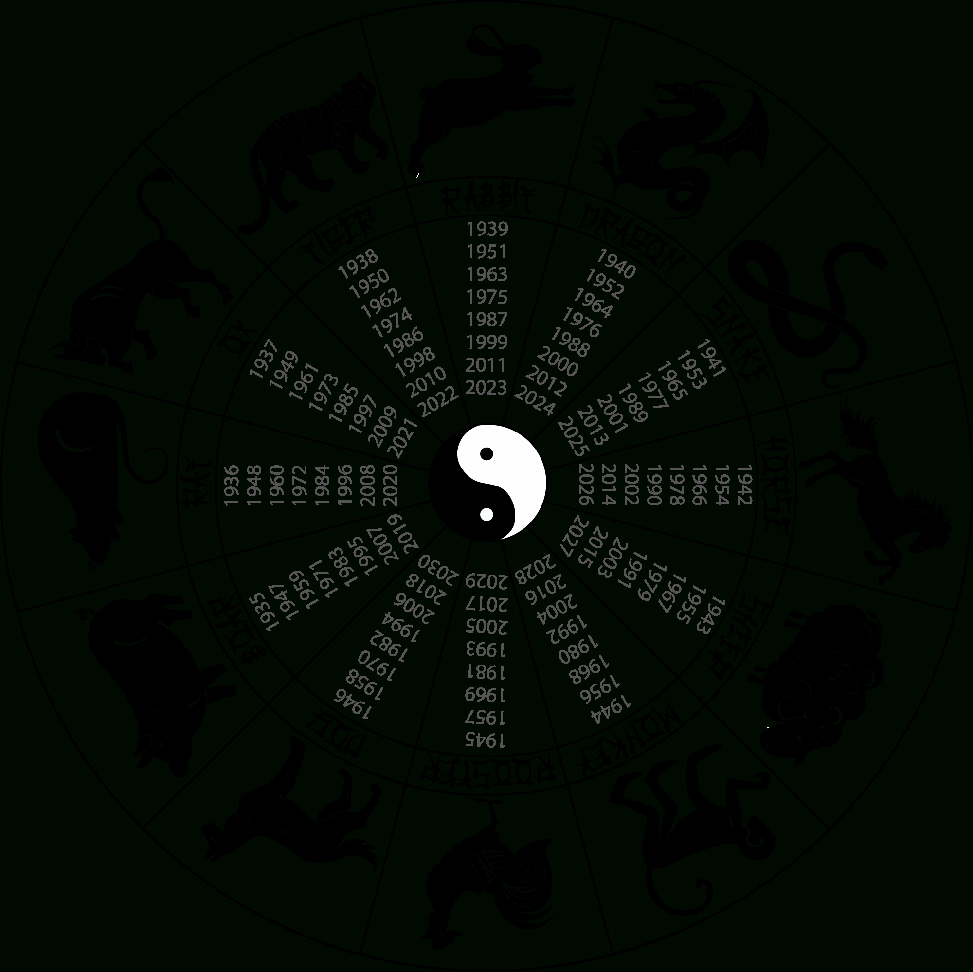 Chinese Astrology: Introduction