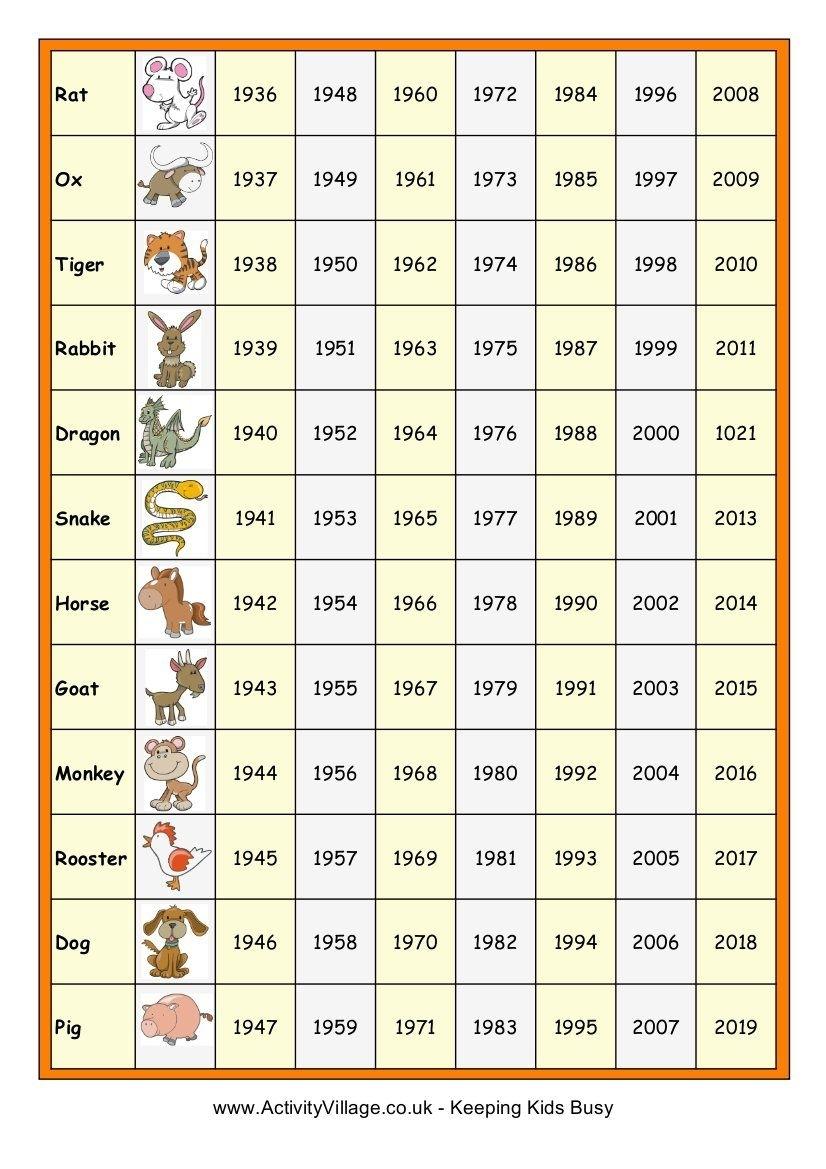 Chinese New Year Dates/animals | Chinese New Year Zodiac