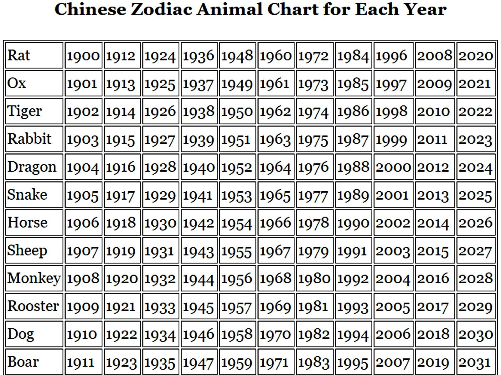 Chinese Zodiac Animal Signs And Chinese New Year Meaning
