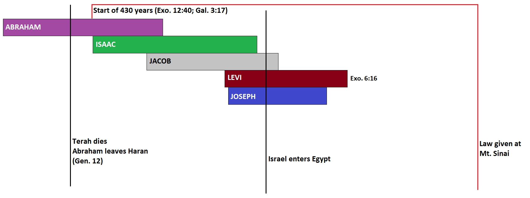 Chronology Of The Bible - Timing The Exodus And The Hebrew
