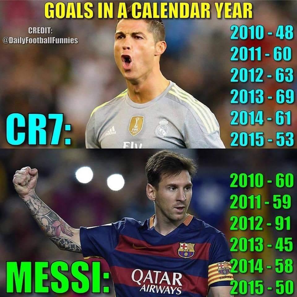 Cr7 Vs Messi Goalscalendar Year - Football - Sport