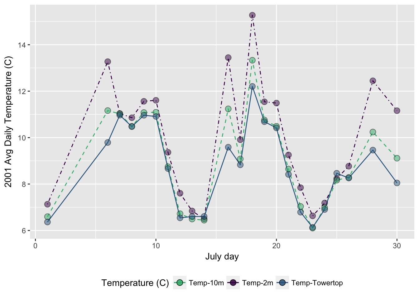 Dates & Times In R
