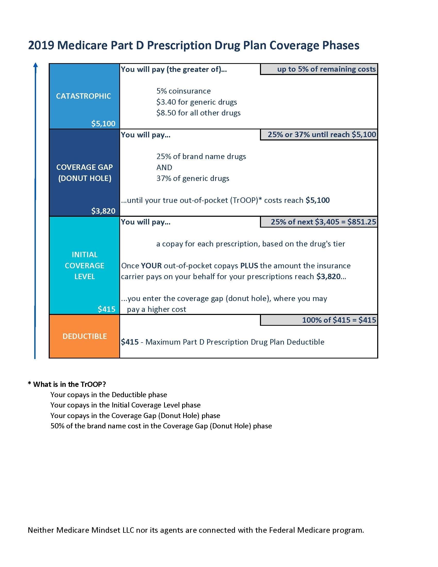 Defining The Donut Hole & Part D Phases | Medicare Mindset