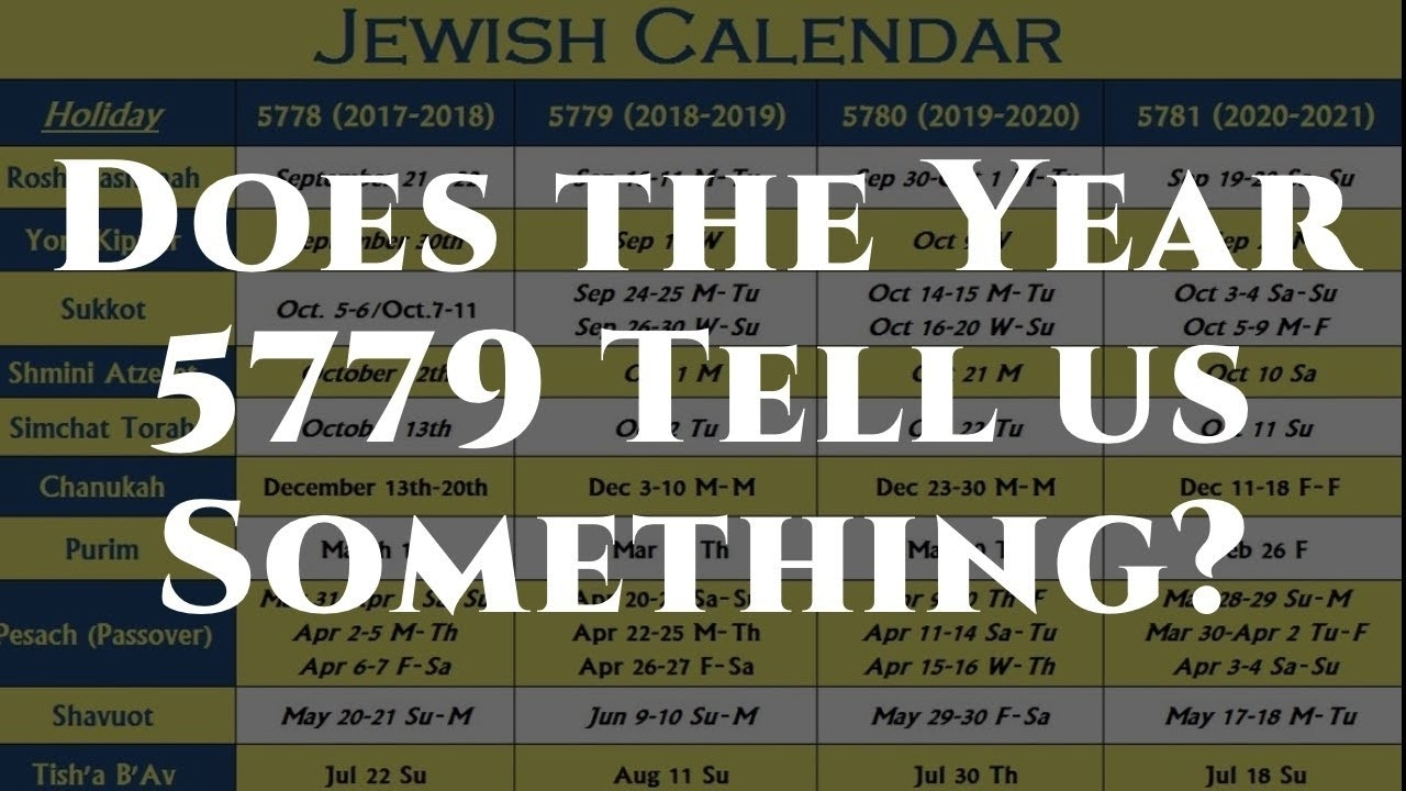 Does The Hebrew Year 5779 Bring Prophetic Significance?