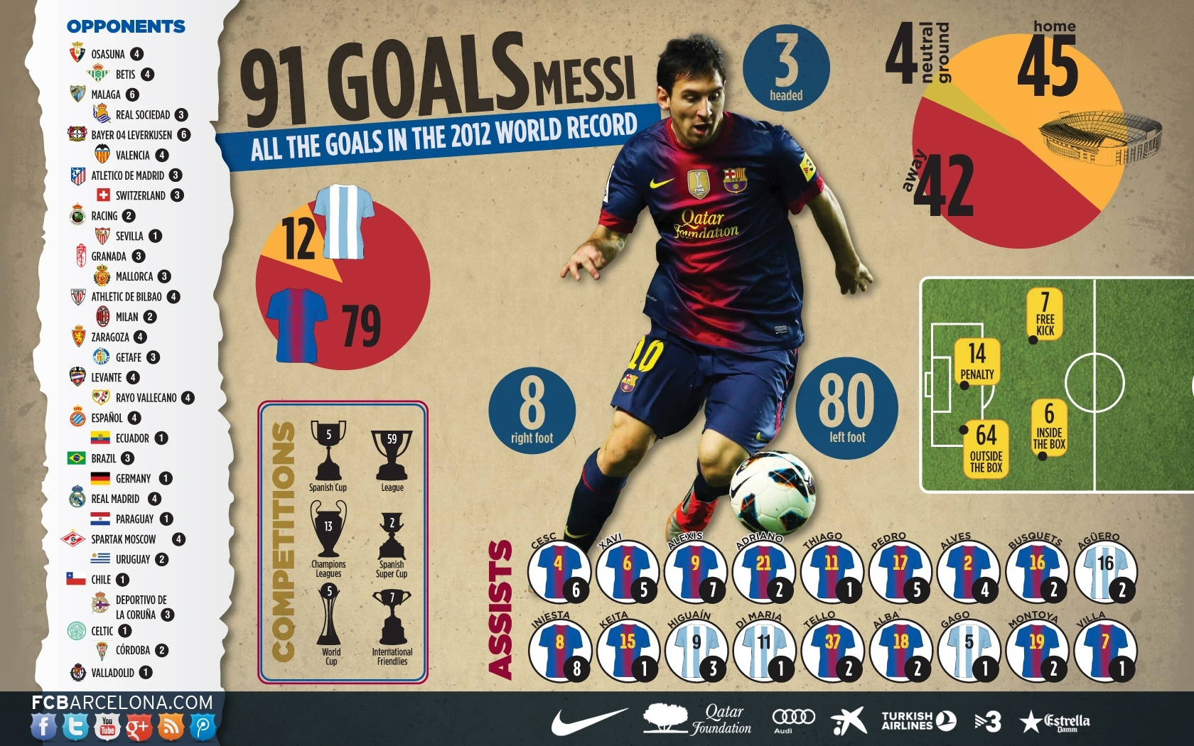 Fc Barcelona's Lionel Messi's World Record 91 Goals From