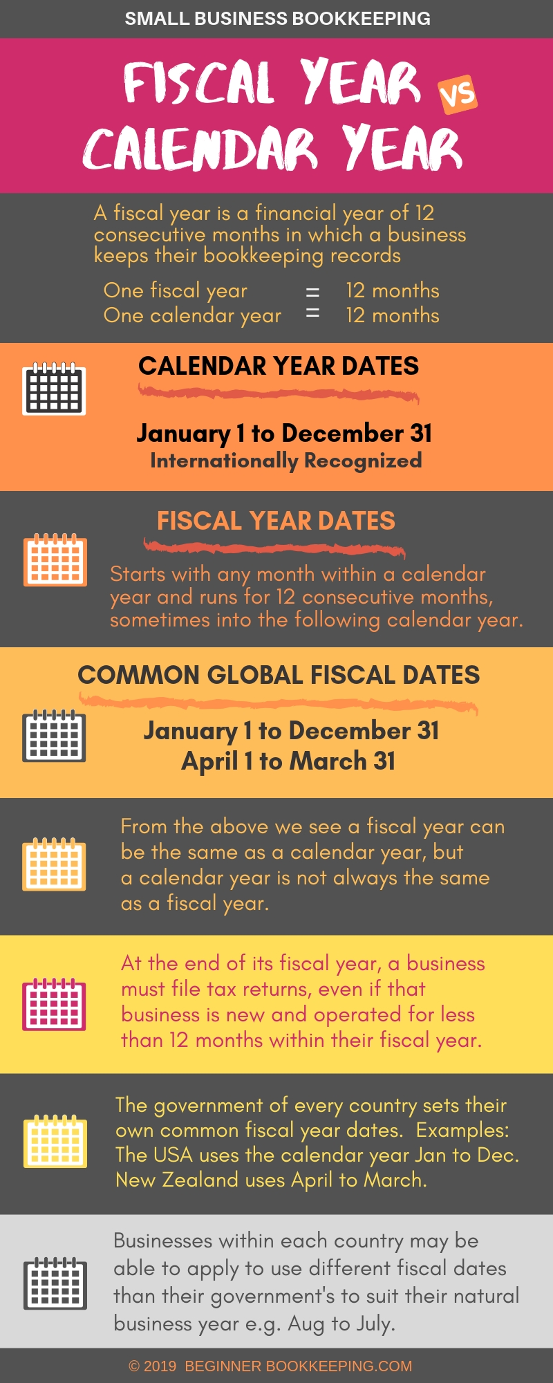 Fiscal Year Definition For Business Bookkeeping | Accounting