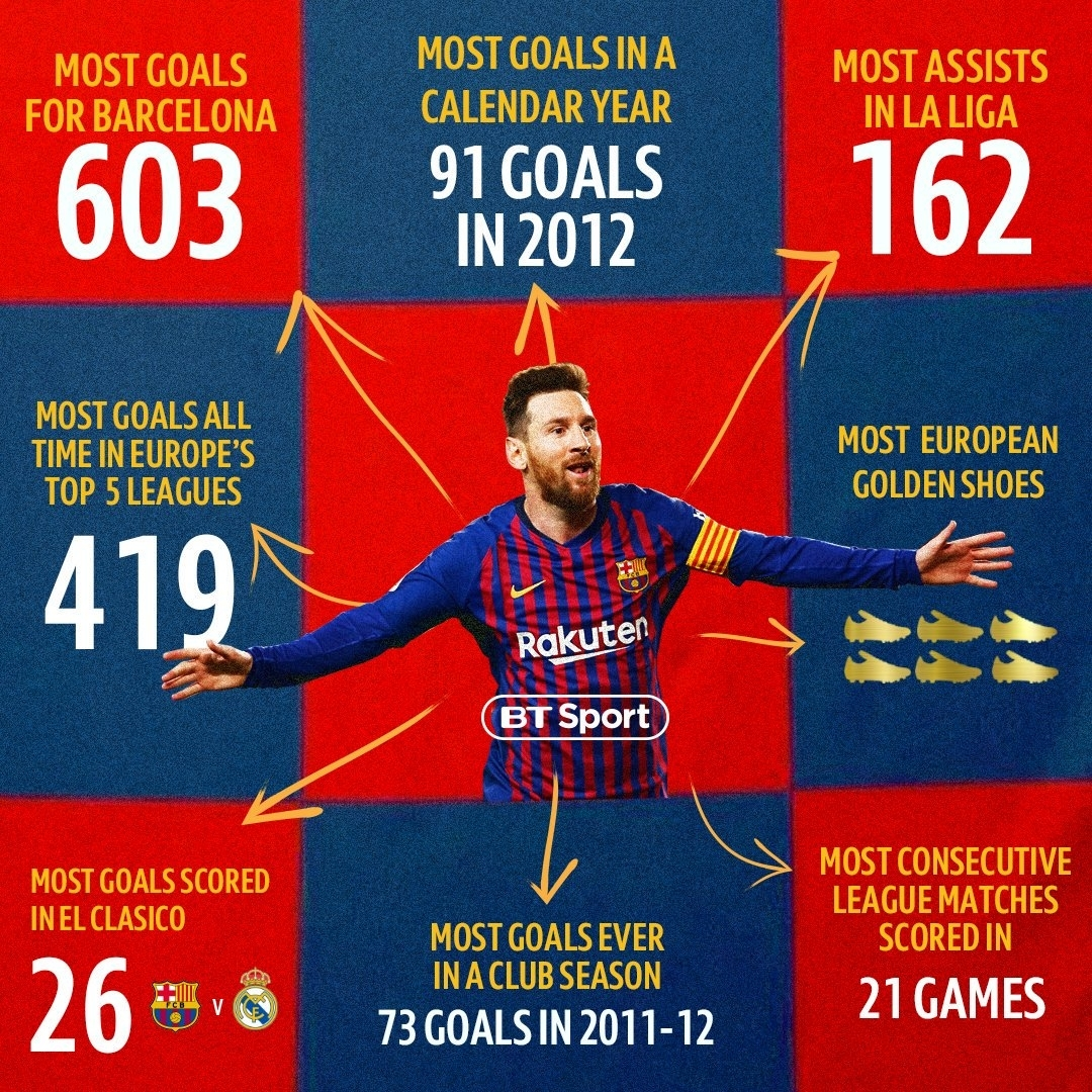 """Football On Bt Sport On Twitter: """"lionel Messi Has The"""
