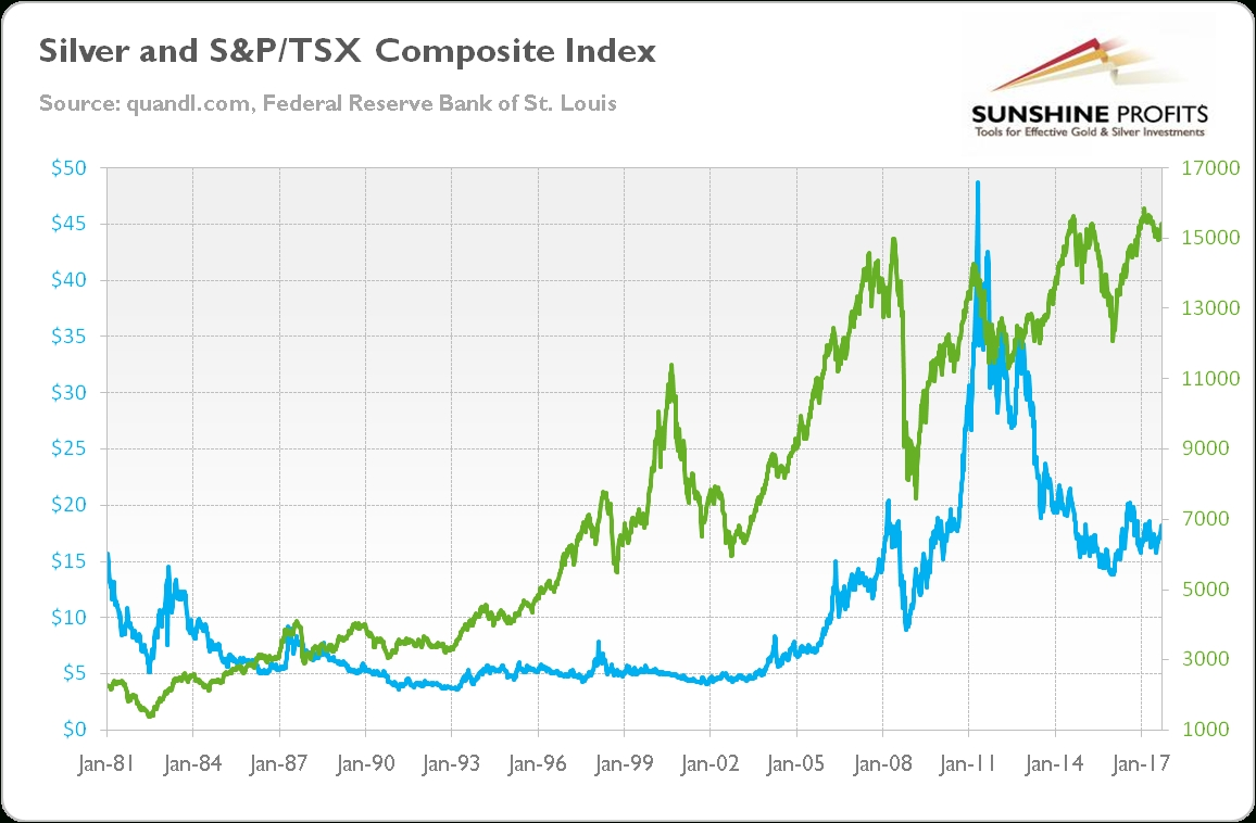 Gold & Tsx Composite Index - Explained | Sunshine Profits