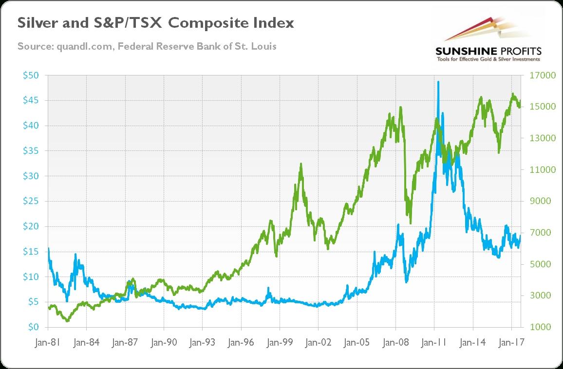 Gold & Tsx Composite Index - Explained | Sunshine Profits