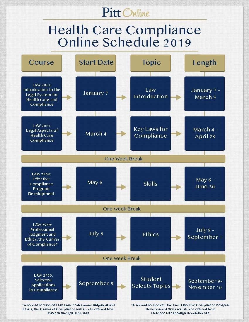 Health Care Compliance Online Graduate Certificate Program