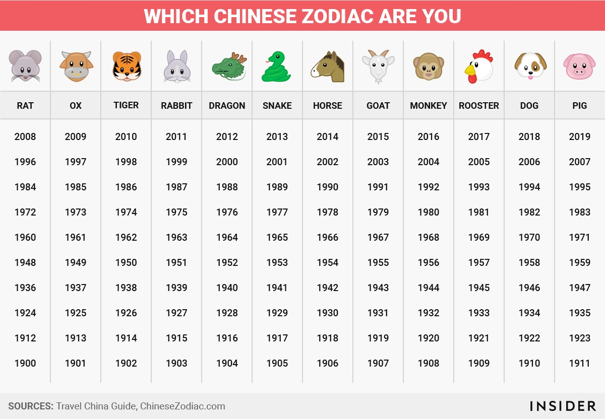 Here's What The Chinese Zodiac Says About You   Business