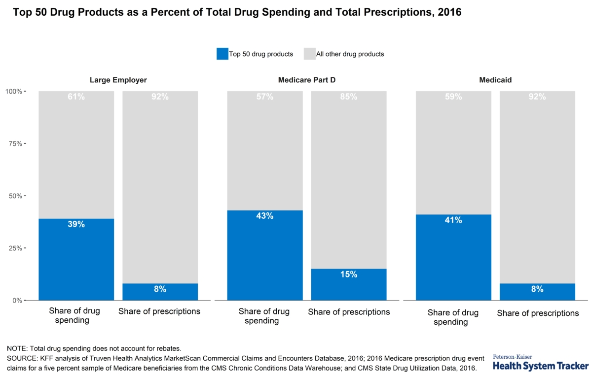 How Does Prescription Drug Spending And Use Compare Across