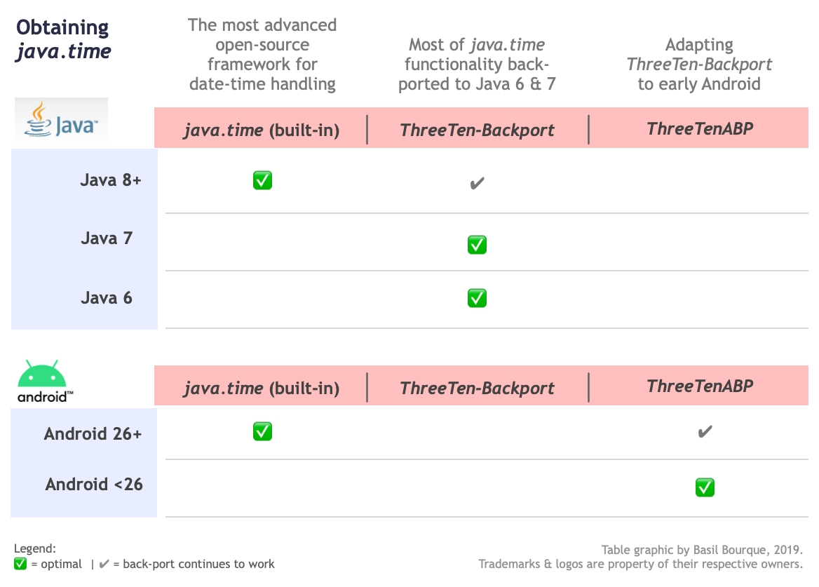 How To Sanity Check A Date In Java - Stack Overflow