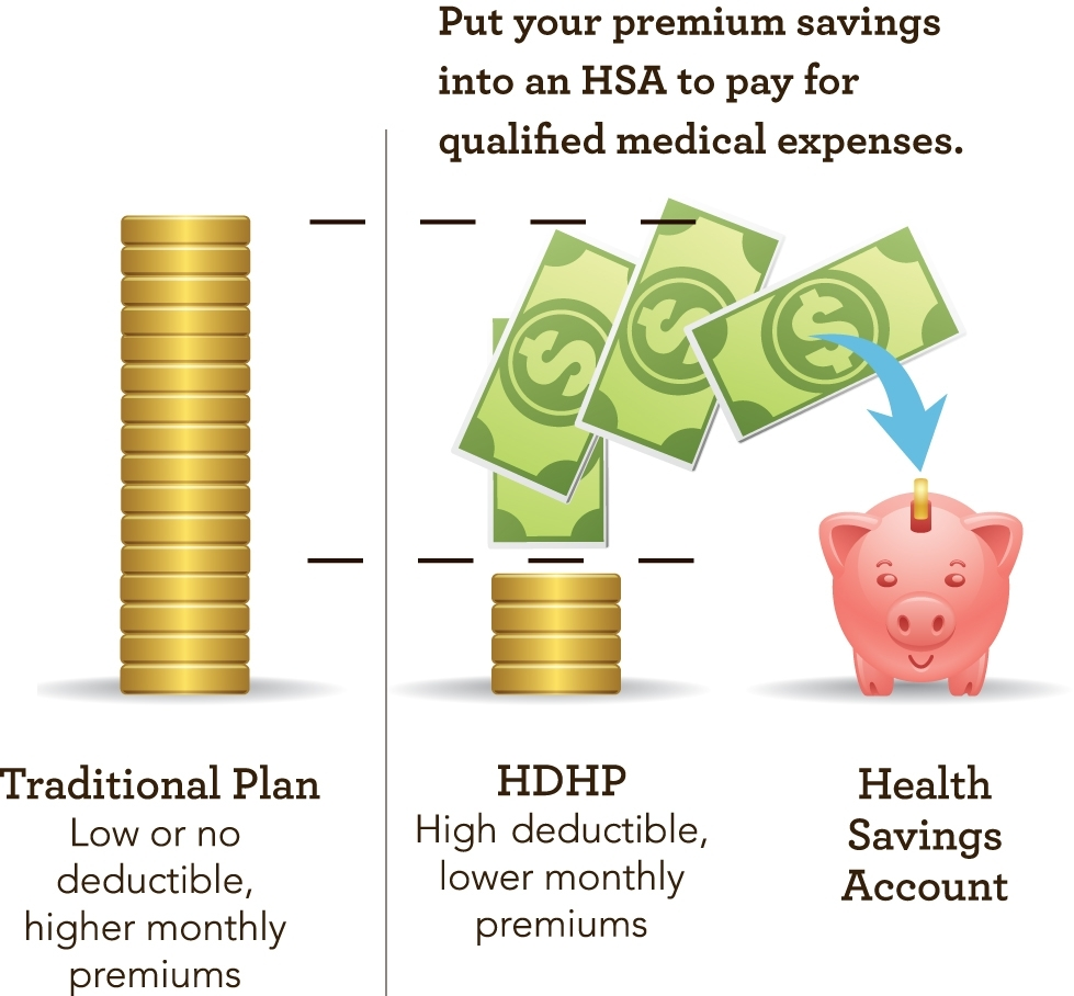 Hsa-Compatible High-Deductible Health Plans - Www