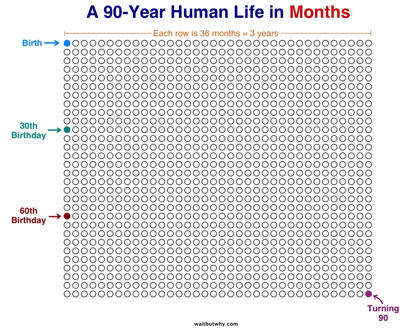 Image] 90 Year Life Calendar - In Week Blocks. - Album On Imgur