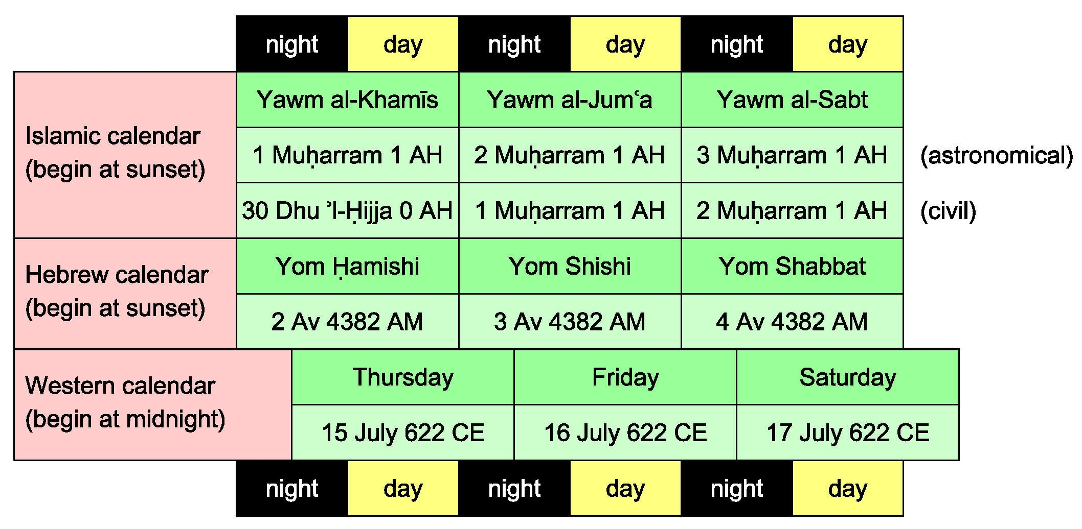 Islamic-Western Calendar Converter - Converter