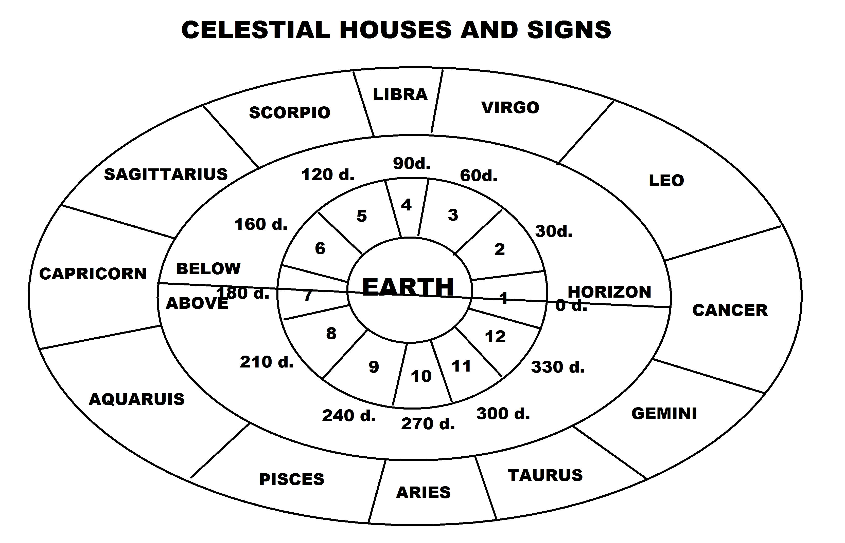 Jyotish Horoscope: 1. Houses And Signs | Search For The Soul