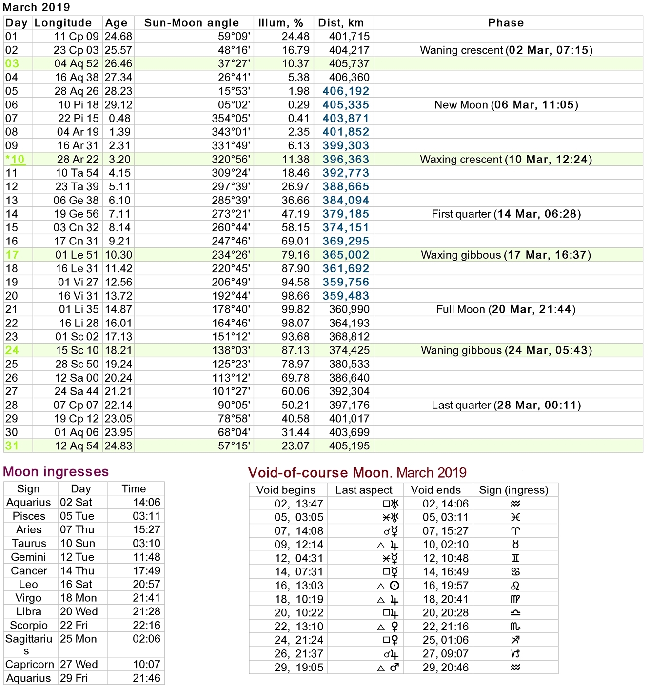 Lunar Calendar Zodiac Calculator | Calendar Design Ideas