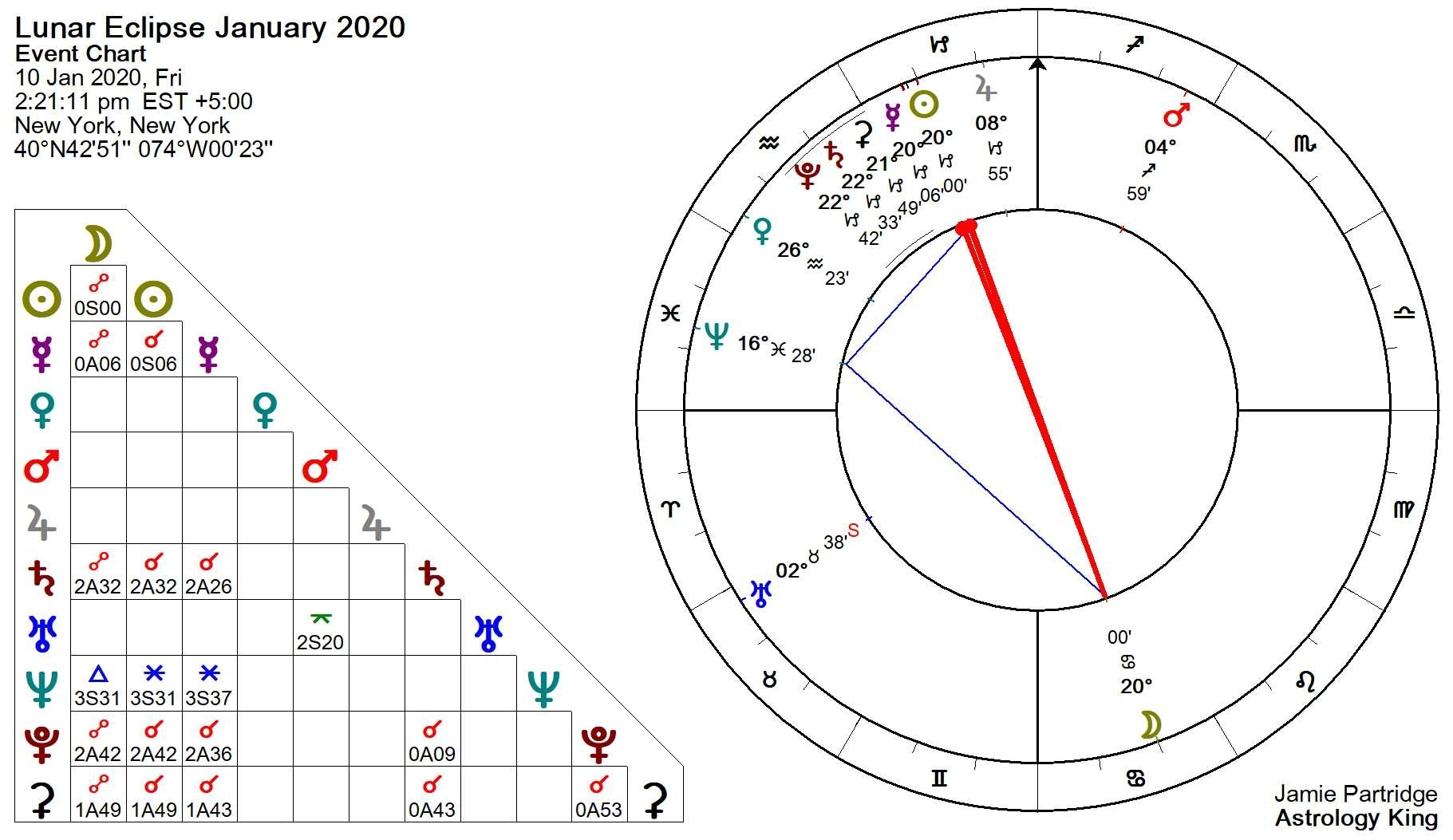 Lunar Eclipse January 2020 – Tyranny And Oppression