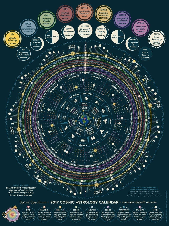 Lunar Moon Astrology 2017 Cosmic Calendar With Zodiac | Etsy