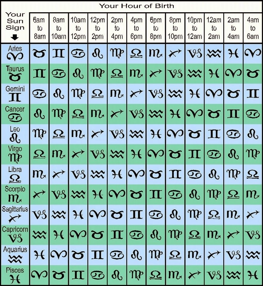 Madam Kighal's Astrology: #rising-Sign Table Find Your