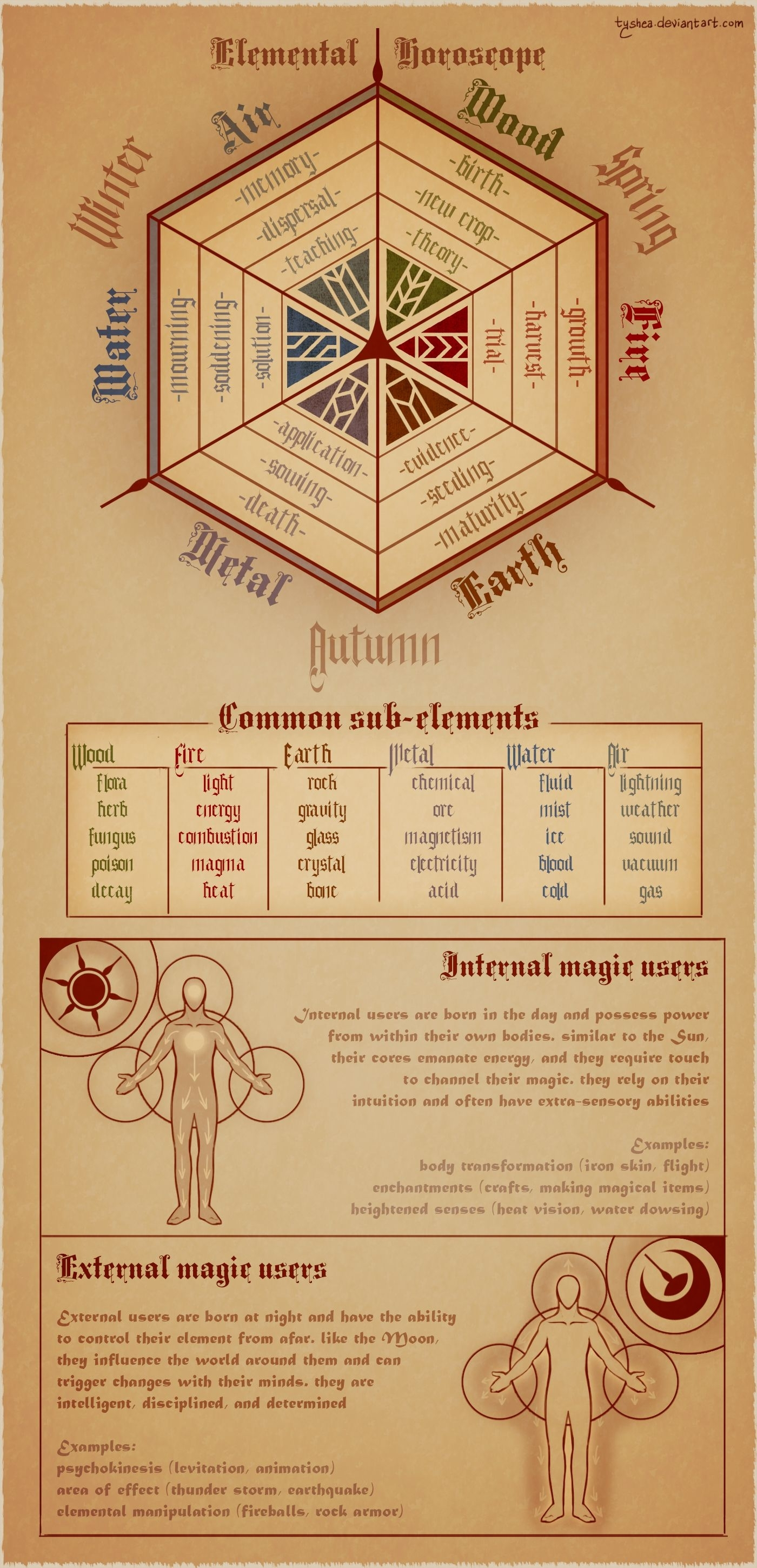 Magic Calendertyshea Elemental Horoscope Elements Wizard
