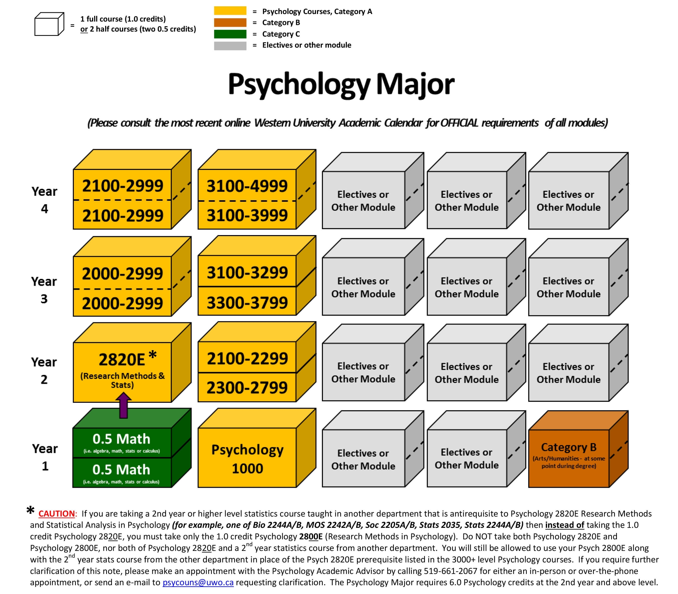 Major In Psychology - Psychology - Western University