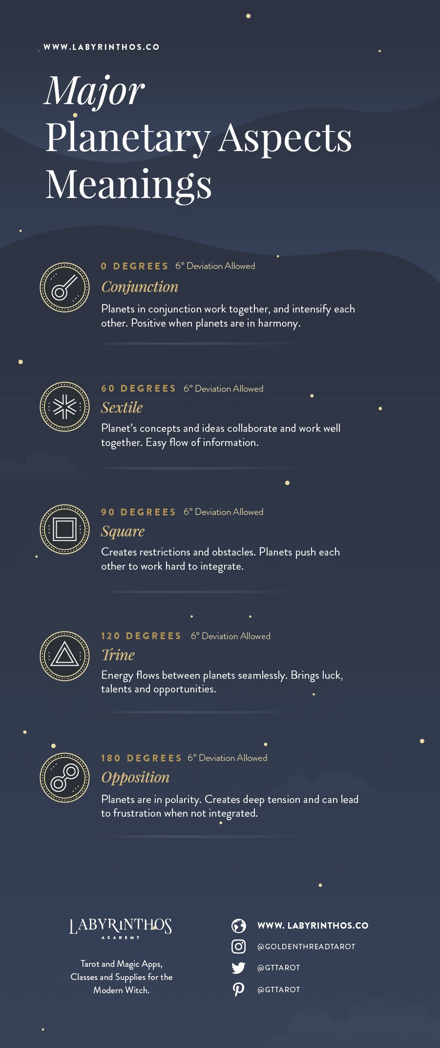 Major Planetary Aspect Meanings - Relationship Between