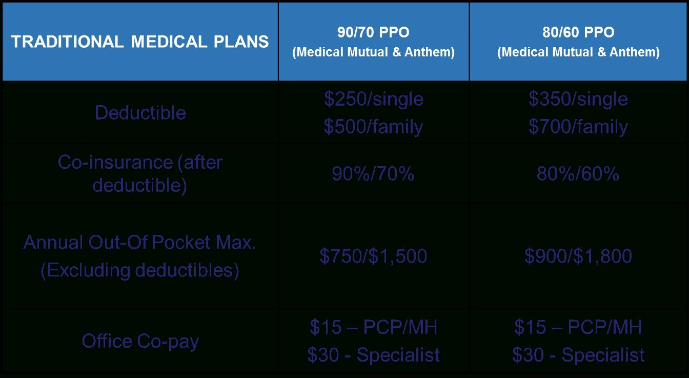Medical Insurance 90/70 Ppo   University Benefits   Kent
