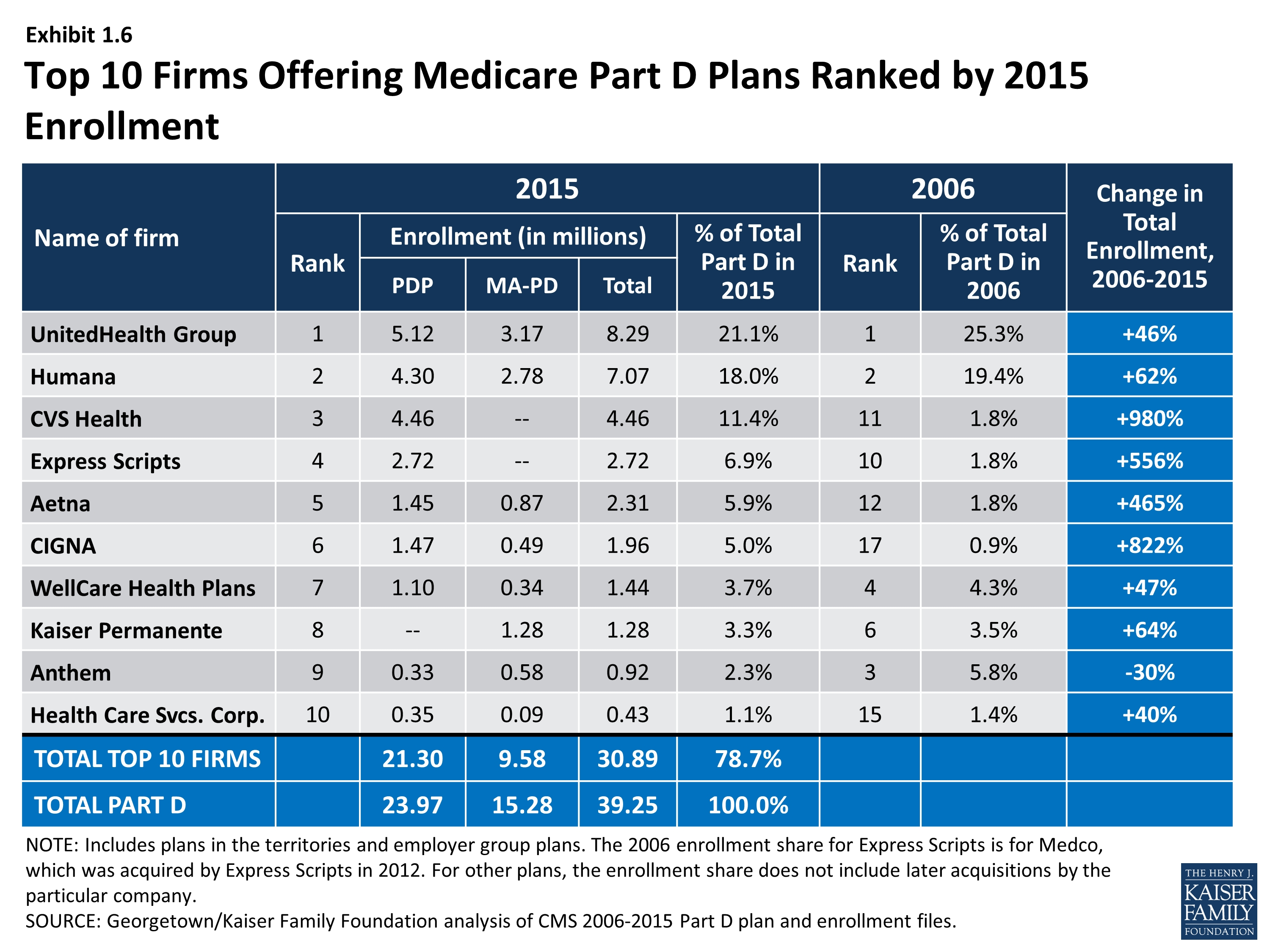 Medicare Part D At Ten Years – Section 5: Part D Performance