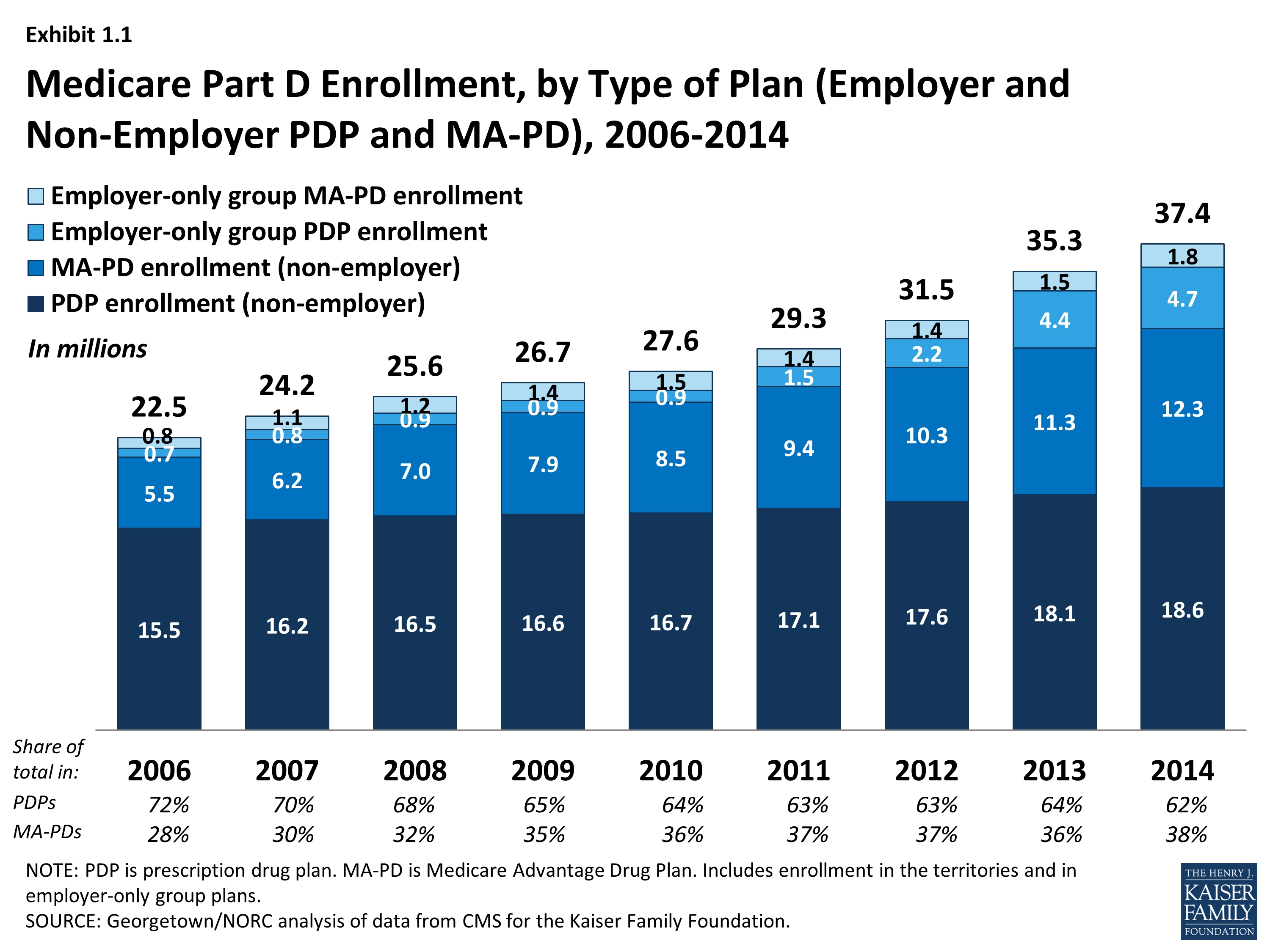 Medicare Part D In Its Ninth Year – Section 1: Part D