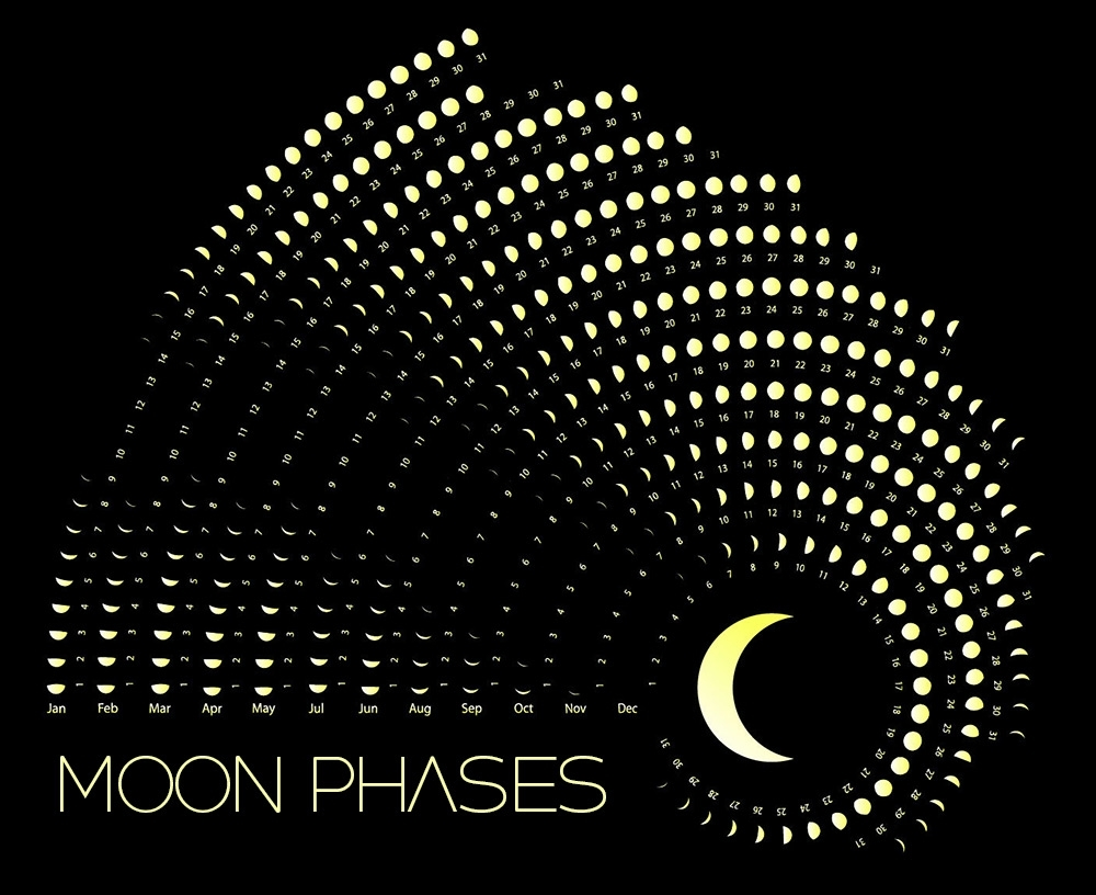 Moon Phases Calendar - May, 2020