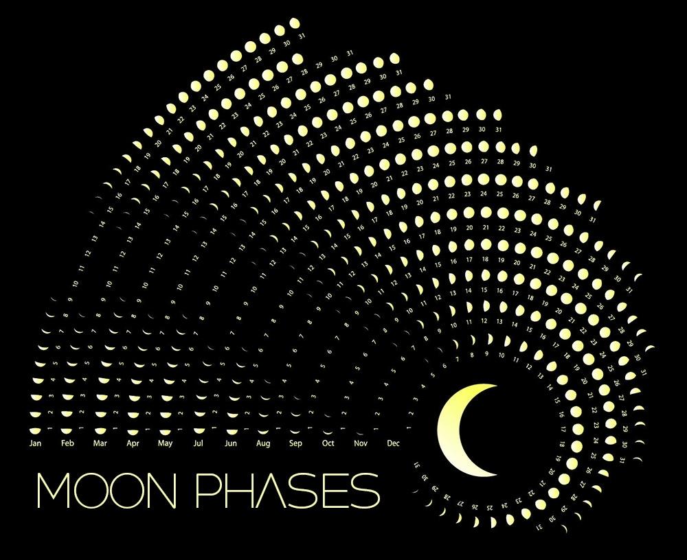 Moon Phases Calendar - November, 2020