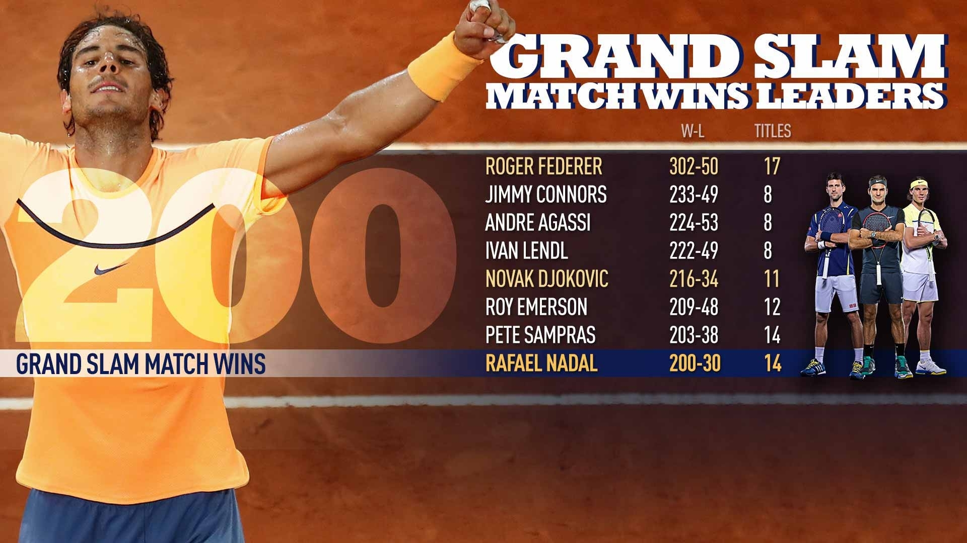 Nadal Records 200Th Grand Slam Match Win | Atp Tour | Tennis
