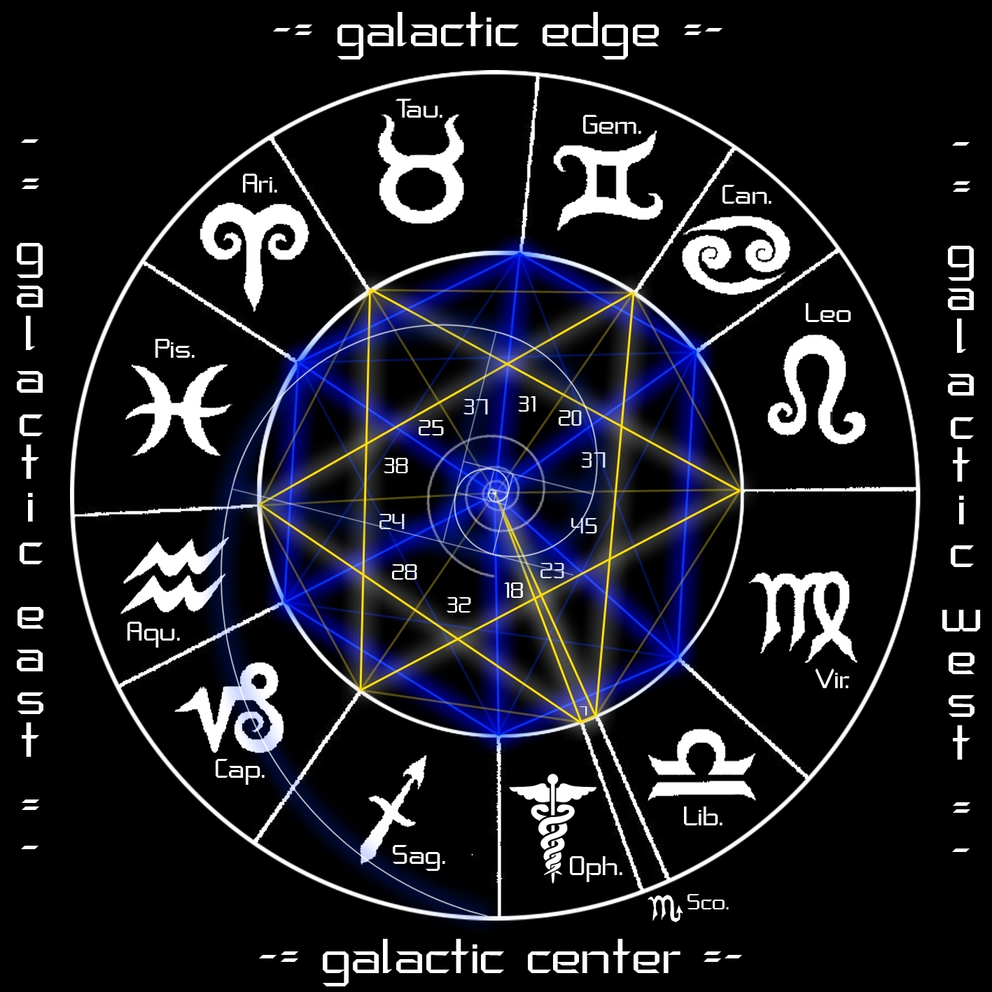 "New"" Zodiac Signs – The First Launch"
