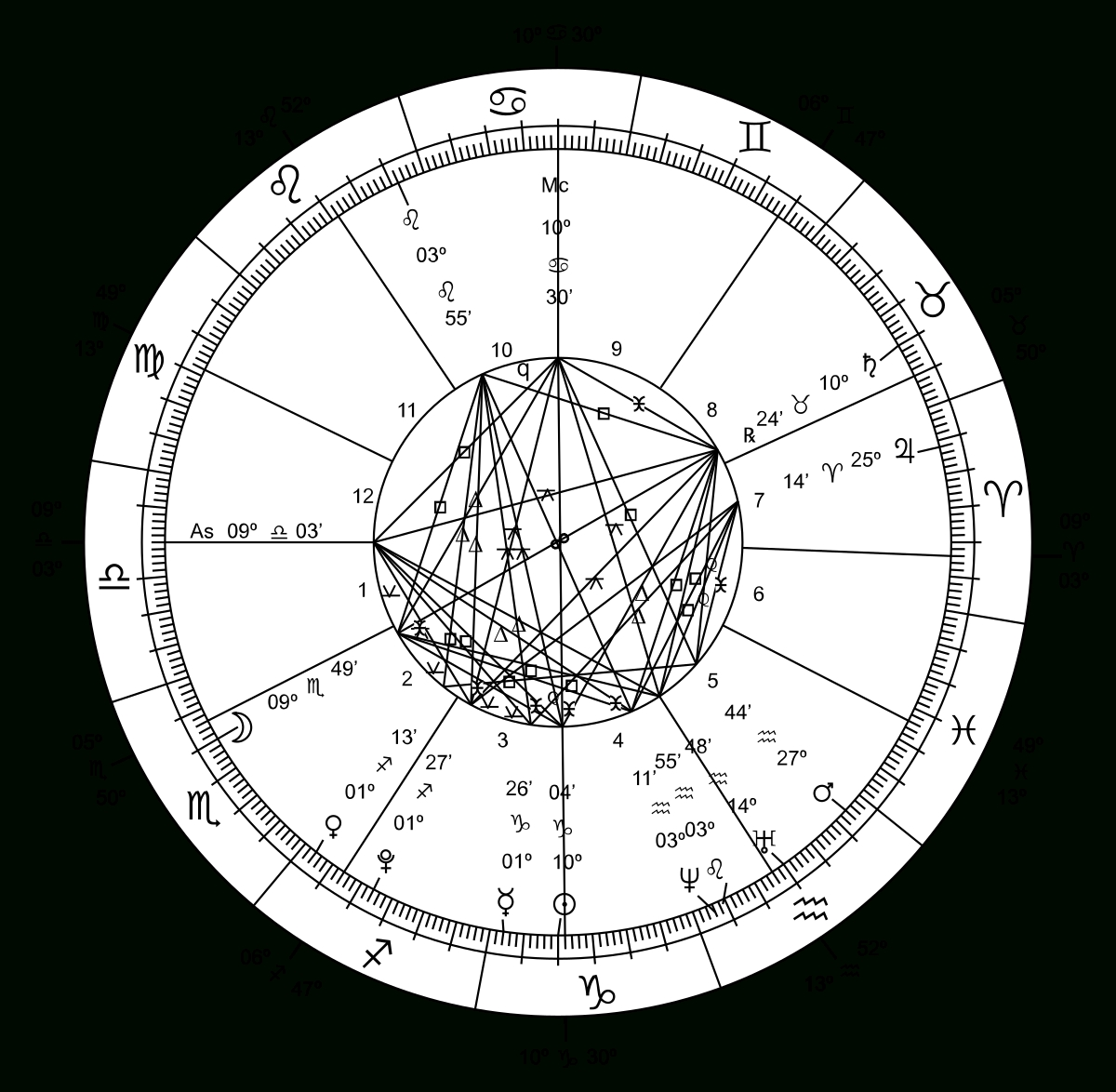 Ophiuchus (Astrology) - Wikipedia