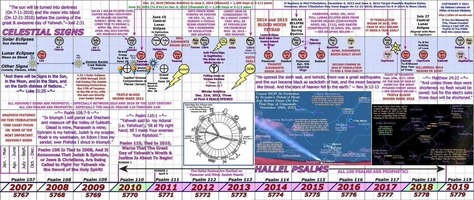 Pillar Of Enoch Ministry Blog: Heavenly Signs That The
