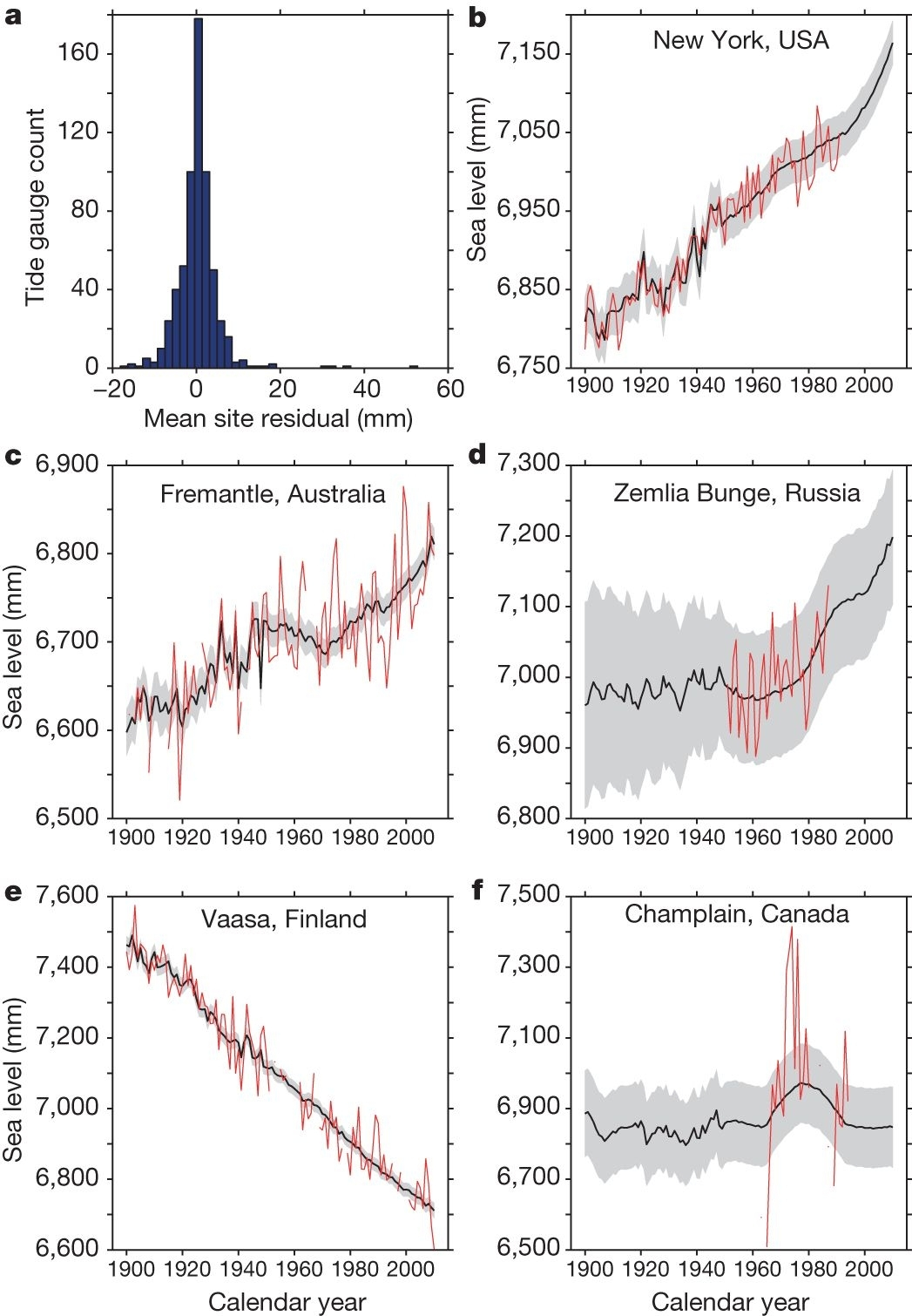 Probabilistic Reanalysis Of Twentieth-Century Sea-Level Rise