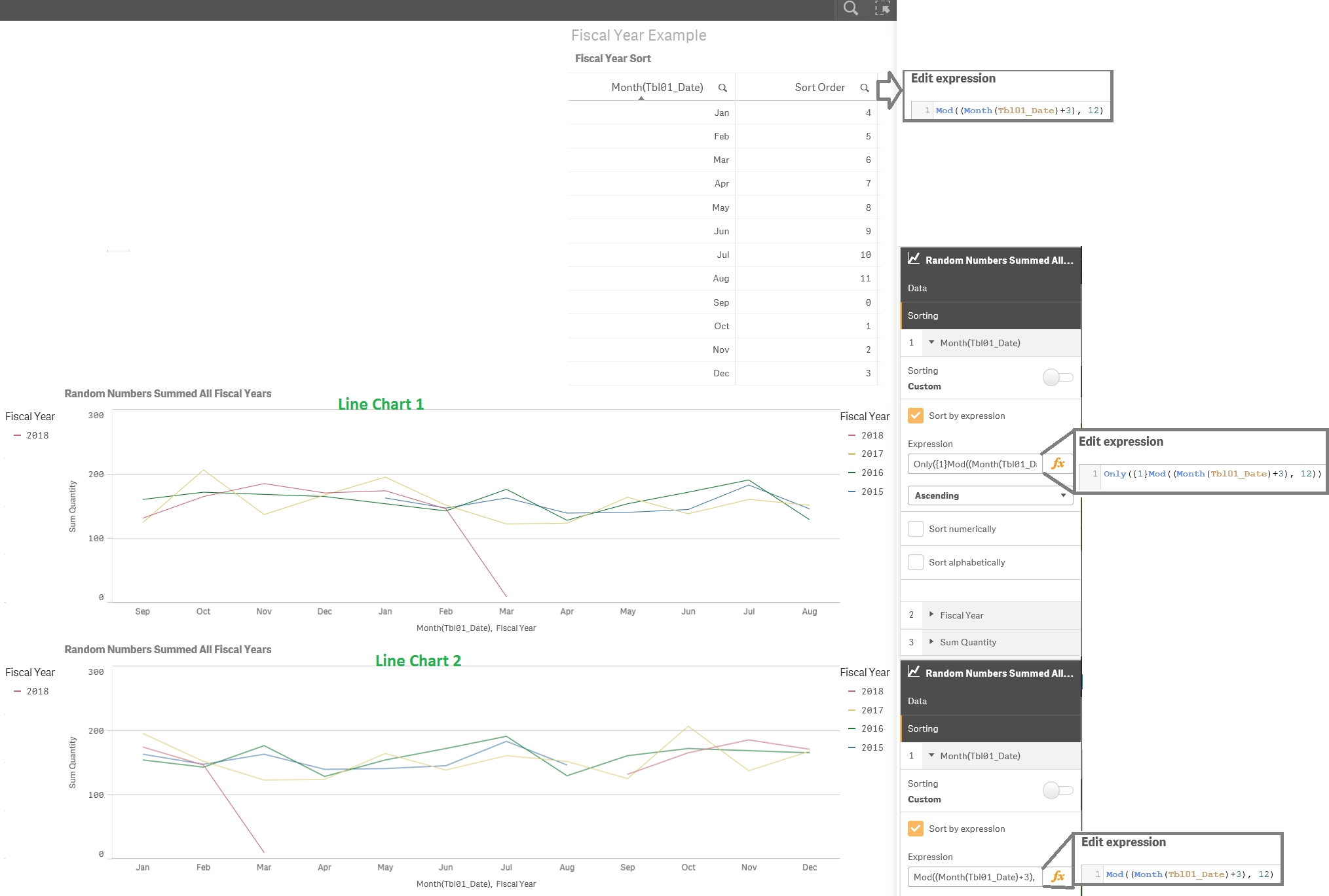 Sortingexpression (Months Of Fiscal Year) - Qlik Community